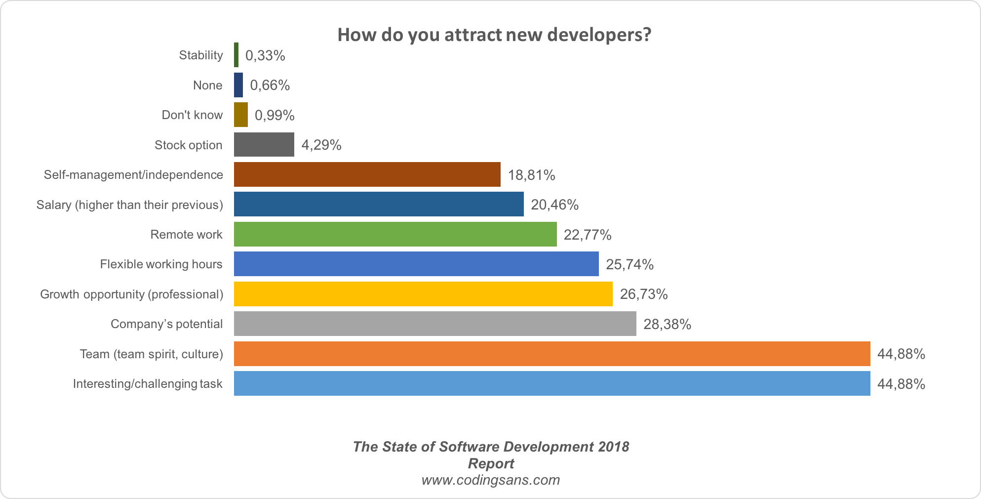 Attract Developers