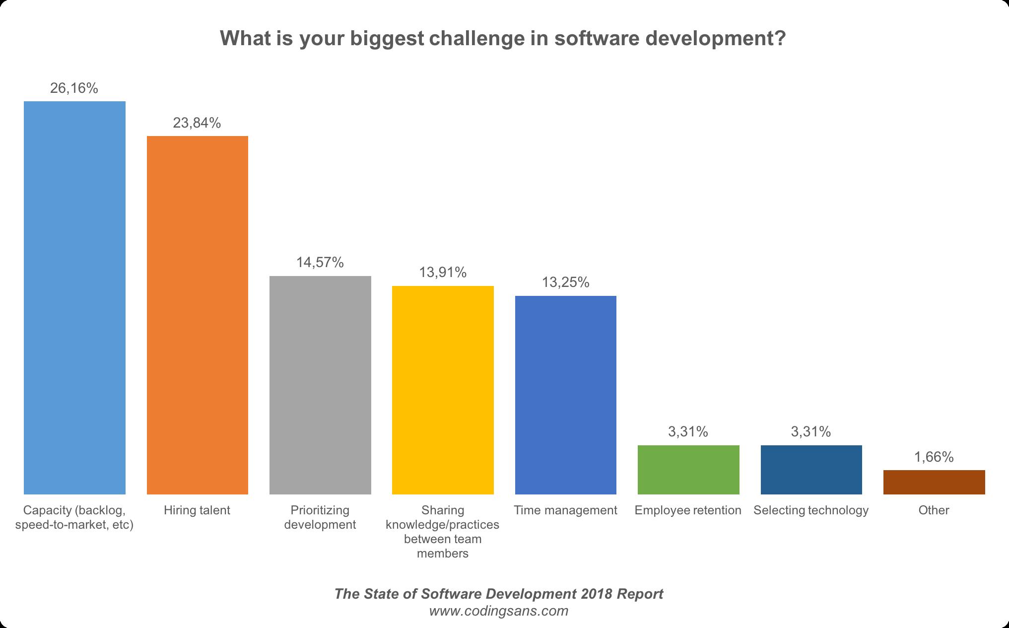 Biggest Soft Dev Challenge