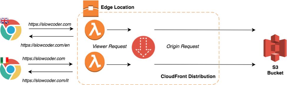 Cloudfront Distribution 2