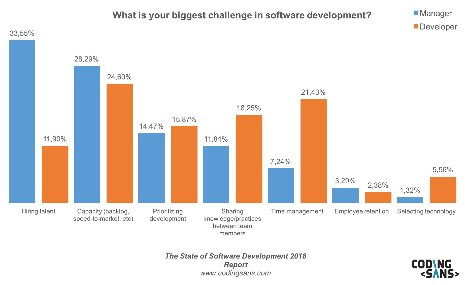 Developer Vs Manager Challenge