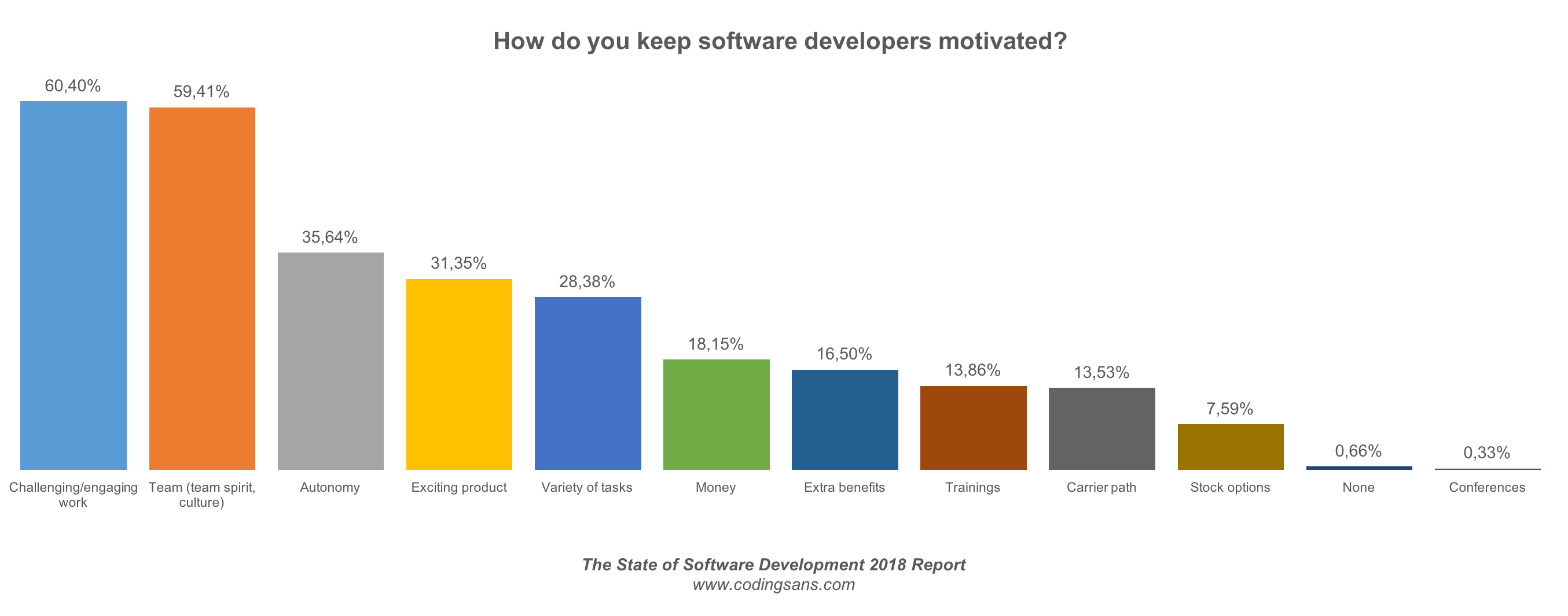 Keep Developers Motivated