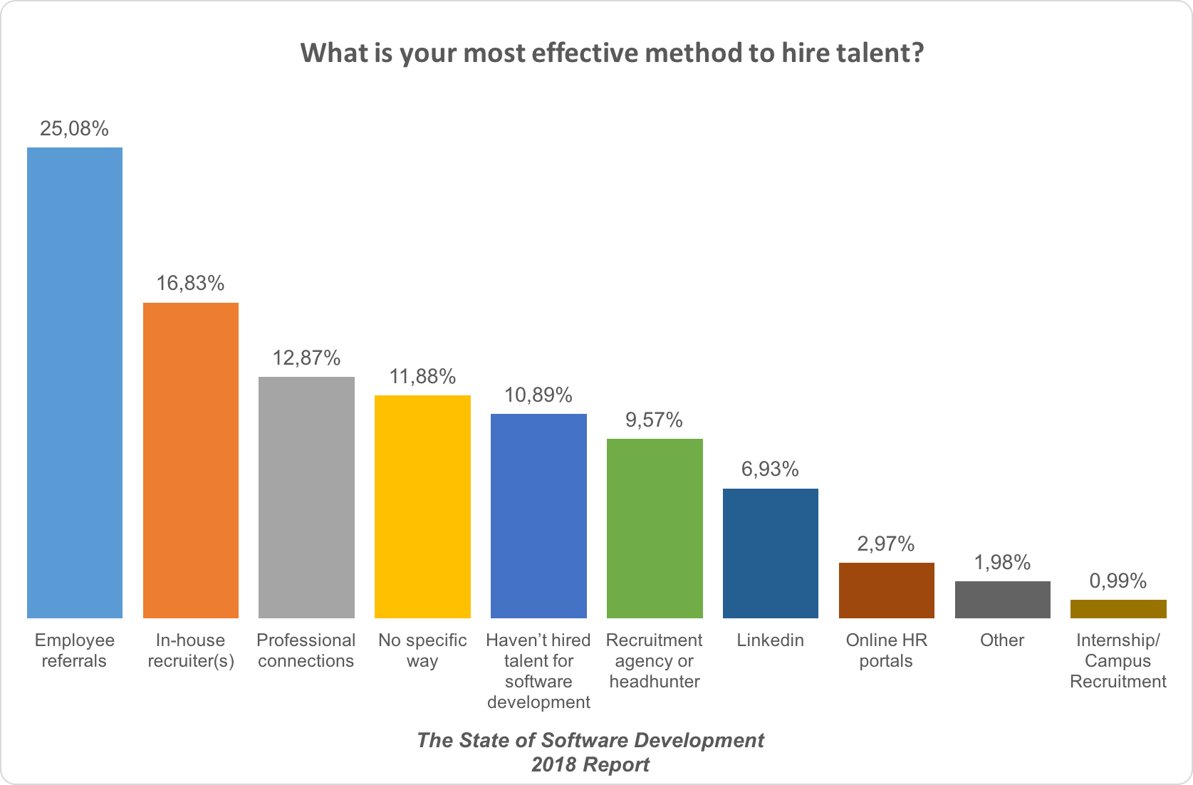 Most Effective Method To Hire Talents