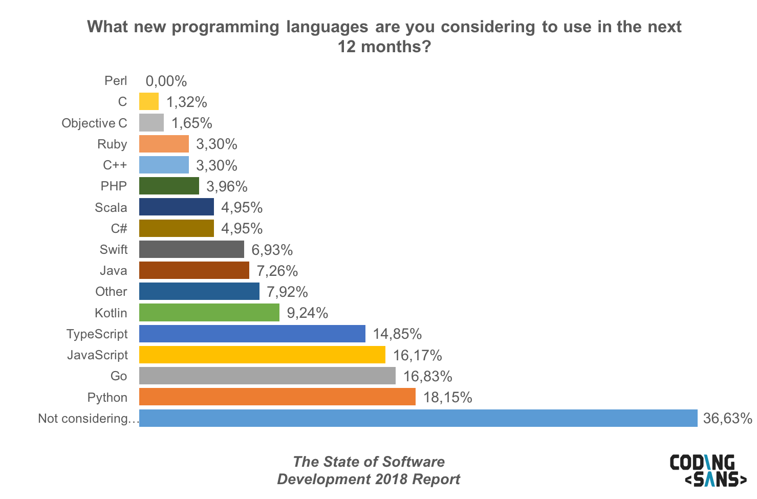 New Programming Language2