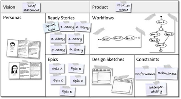Product Canvas 2