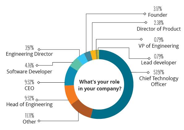 Company Role