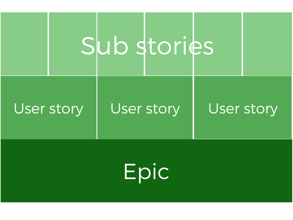 Epic User Stories 3