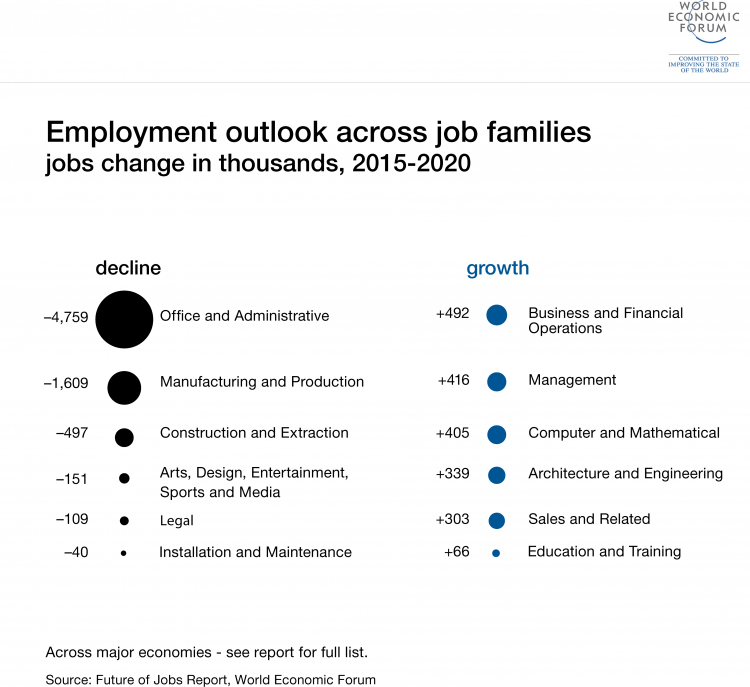 Future Of Jobs Survey