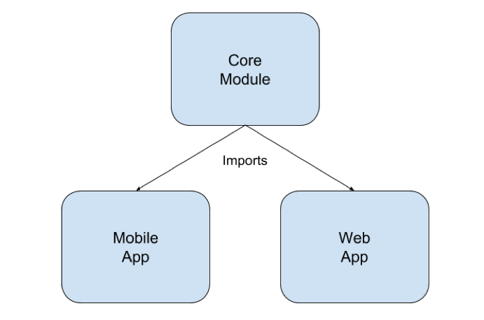 Hybrid Mobile App Architecture