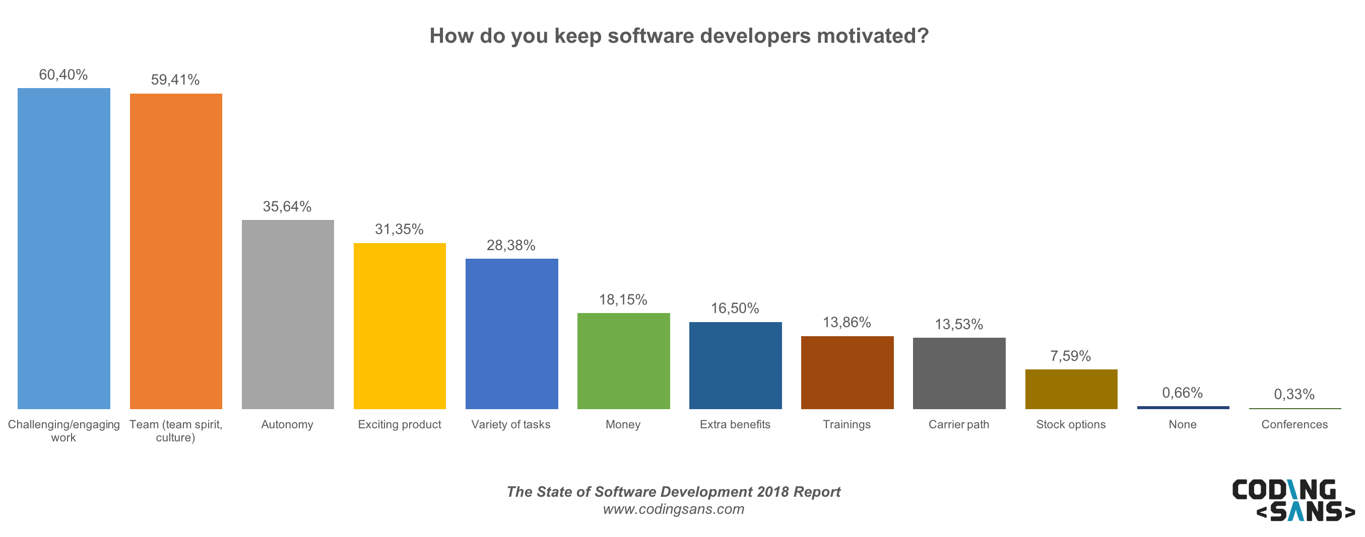 Motivating Software Developers2