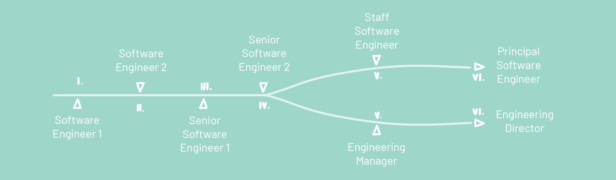 Softwa Engineer Career Ladder Zenput