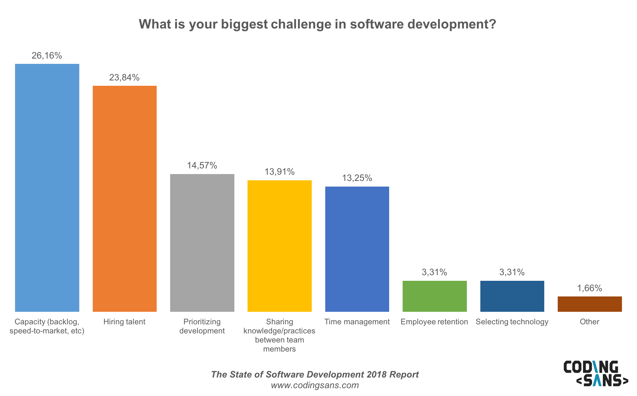 Software Development Challenges2