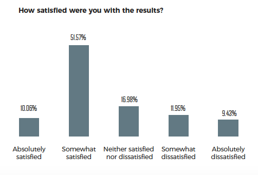 Software Outsourcing Satisfaction